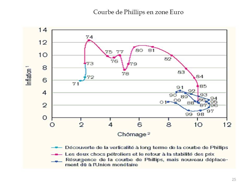 Courbe de Phillips en zone Euro 25
