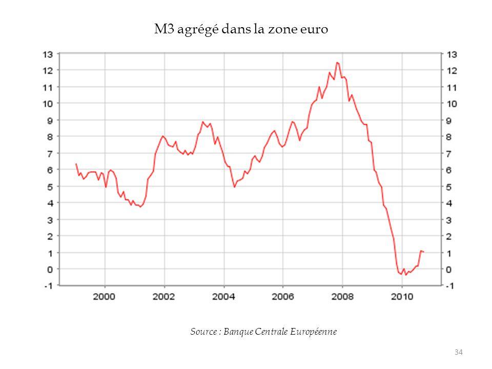34 Source : Banque Centrale Européenne M3 agrégé dans la zone euro