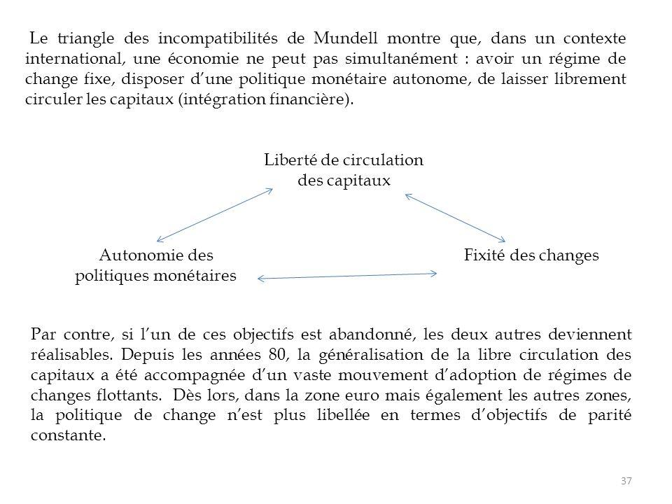 Le triangle des incompatibilités de Mundell montre que, dans un contexte international, une économie ne peut pas simultanément : avoir un régime de ch