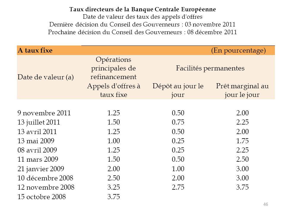 46 A taux fixe (En pourcentage) Date de valeur (a) Opérations principales de refinancement Facilités permanentes Appels d'offres à taux fixe Dépôt au