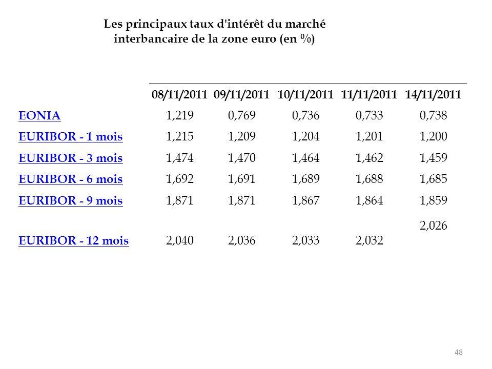 48 08/11/201109/11/201110/11/201111/11/201114/11/2011 EONIA 1,2190,7690,7360,7330,738 EURIBOR - 1 mois 1,2151,2091,2041,2011,200 EURIBOR - 3 mois 1,47