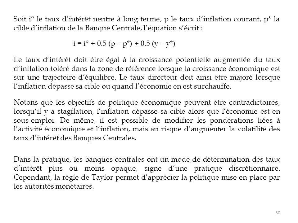 Soit i° le taux d'intérêt neutre à long terme, p le taux d'inflation courant, p* la cible d'inflation de la Banque Centrale, l'équation s'écrit : i =