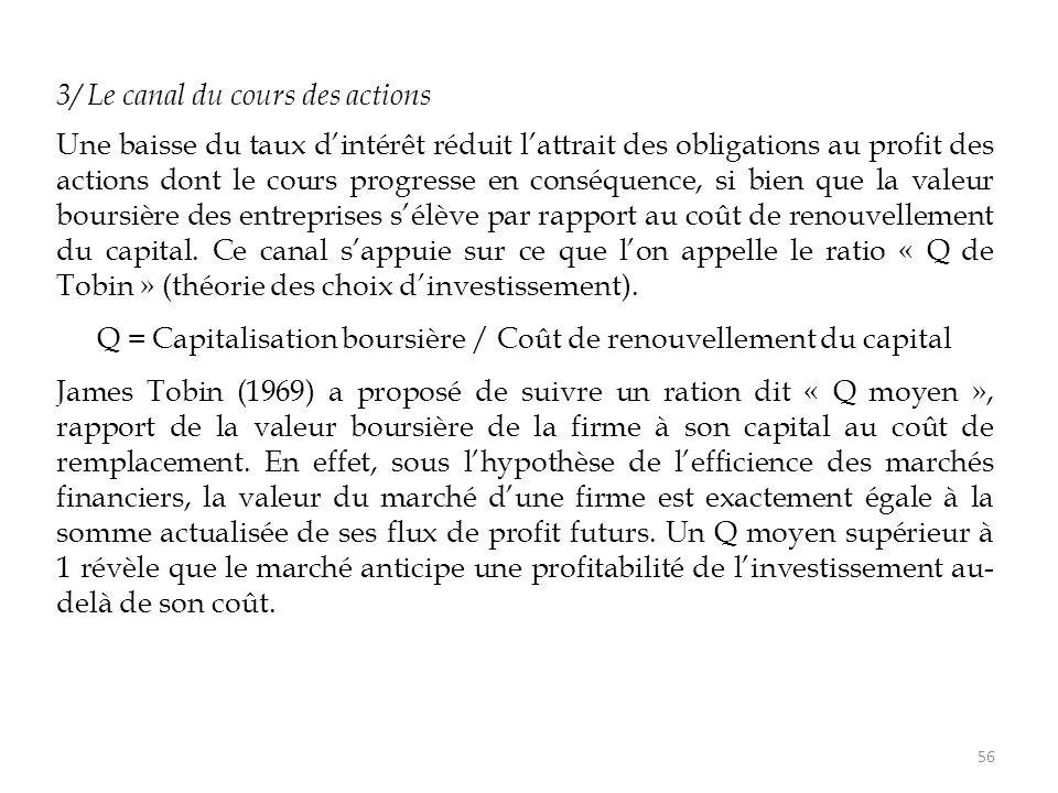 3/ Le canal du cours des actions Une baisse du taux d'intérêt réduit l'attrait des obligations au profit des actions dont le cours progresse en conséq