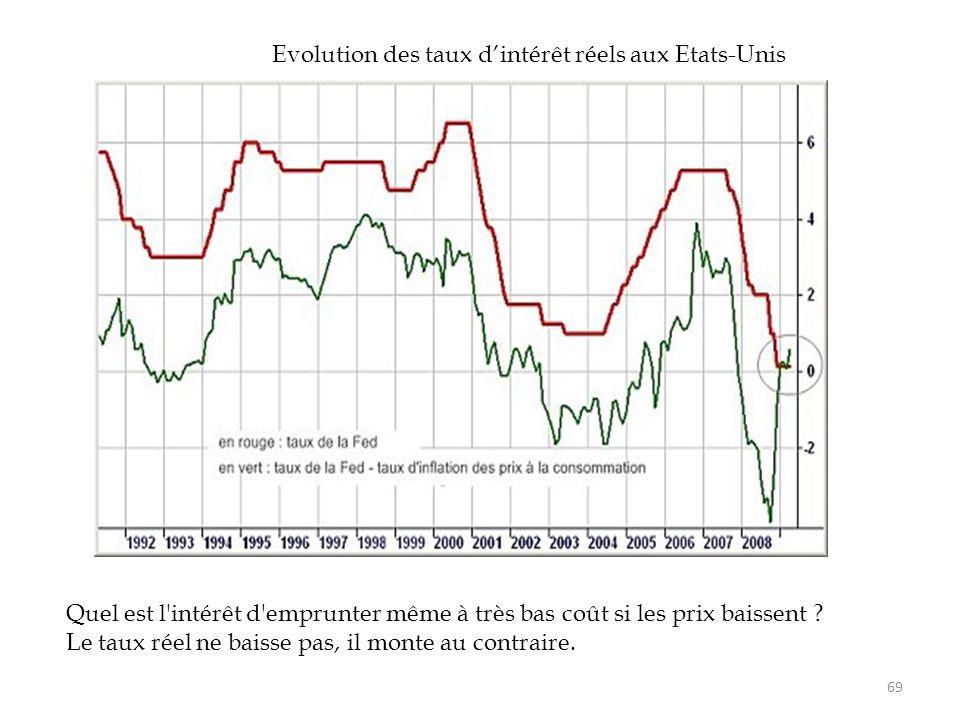 69 Evolution des taux d'intérêt réels aux Etats-Unis Quel est l'intérêt d'emprunter même à très bas coût si les prix baissent ? Le taux réel ne baisse