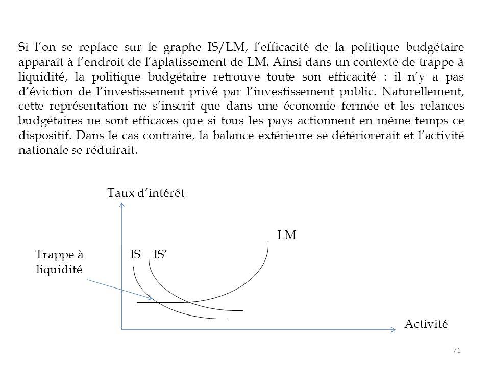 Si l'on se replace sur le graphe IS/LM, l'efficacité de la politique budgétaire apparaît à l'endroit de l'aplatissement de LM. Ainsi dans un contexte