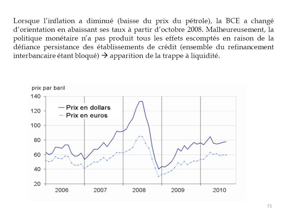 Lorsque l'inflation a diminué (baisse du prix du pétrole), la BCE a changé d'orientation en abaissant ses taux à partir d'octobre 2008. Malheureusemen