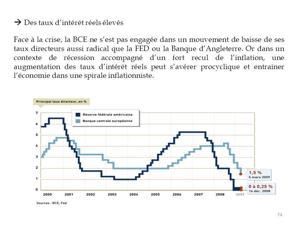  Des taux d'intérêt réels élevés Face à la crise, la BCE ne s'est pas engagée dans un mouvement de baisse de ses taux directeurs aussi radical que la