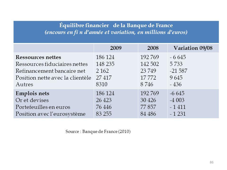 86 Équilibre financier de la Banque de France (encours en fi n d'année et variation, en millions d'euros) 20092008Variation 09/08 Ressources nettes Re