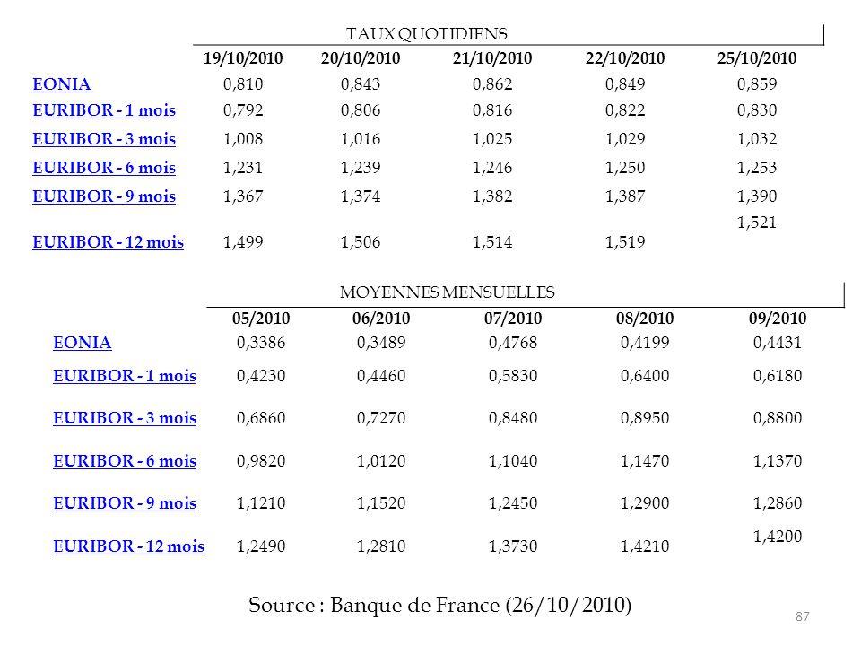 87 TAUX QUOTIDIENS 19/10/201020/10/201021/10/201022/10/201025/10/2010 EONIA 0,8100,8430,8620,8490,859 EURIBOR - 1 mois 0,7920,8060,8160,8220,830 EURIB