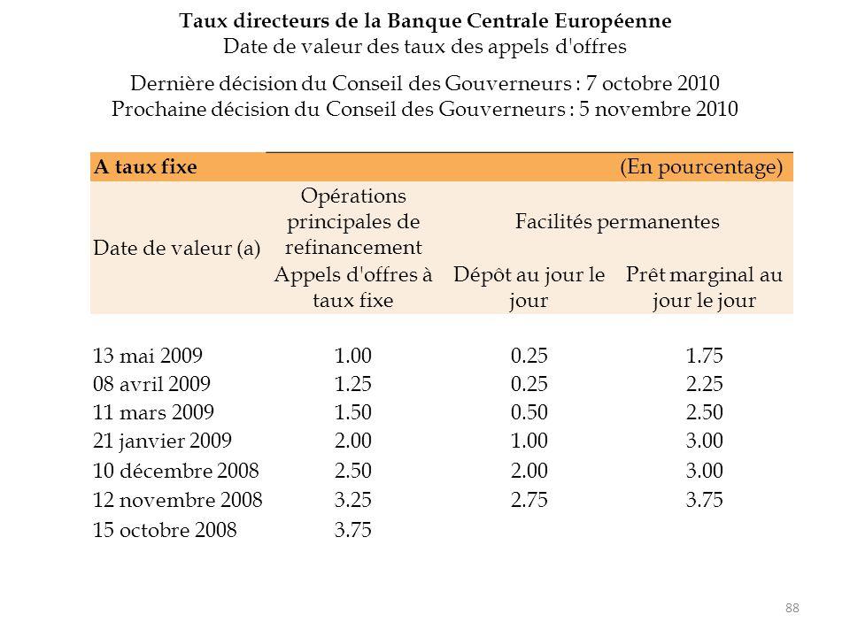 88 A taux fixe (En pourcentage) Date de valeur (a) Opérations principales de refinancement Facilités permanentes Appels d'offres à taux fixe Dépôt au