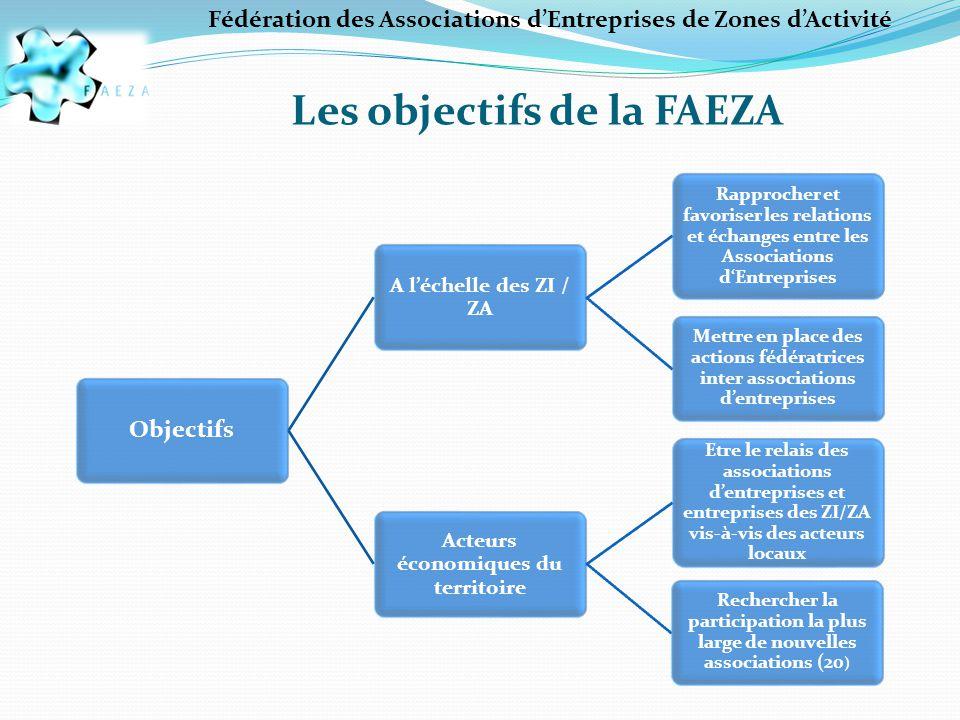 Les objectifs de la FAEZA Objectifs A l'échelle des ZI / ZA Rapprocher et favoriser les relations et échanges entre les Associations d'Entreprises Mettre en place des actions fédératrices inter associations d'entreprises Acteurs économiques du territoire Etre le relais des associations d'entreprises et entreprises des ZI/ZA vis-à-vis des acteurs locaux Rechercher la participation la plus large de nouvelles associations (20 ) Fédération des Associations d'Entreprises de Zones d'Activité