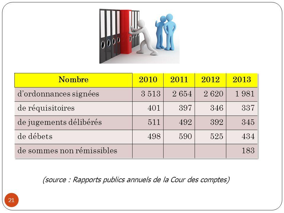21 ((source : Rapports publics annuels de la Cour des comptes)