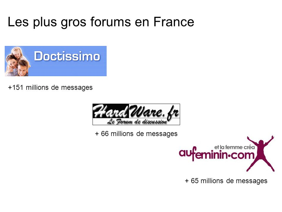 Les plus gros forums en France +151 millions de messages + 66 millions de messages + 65 millions de messages