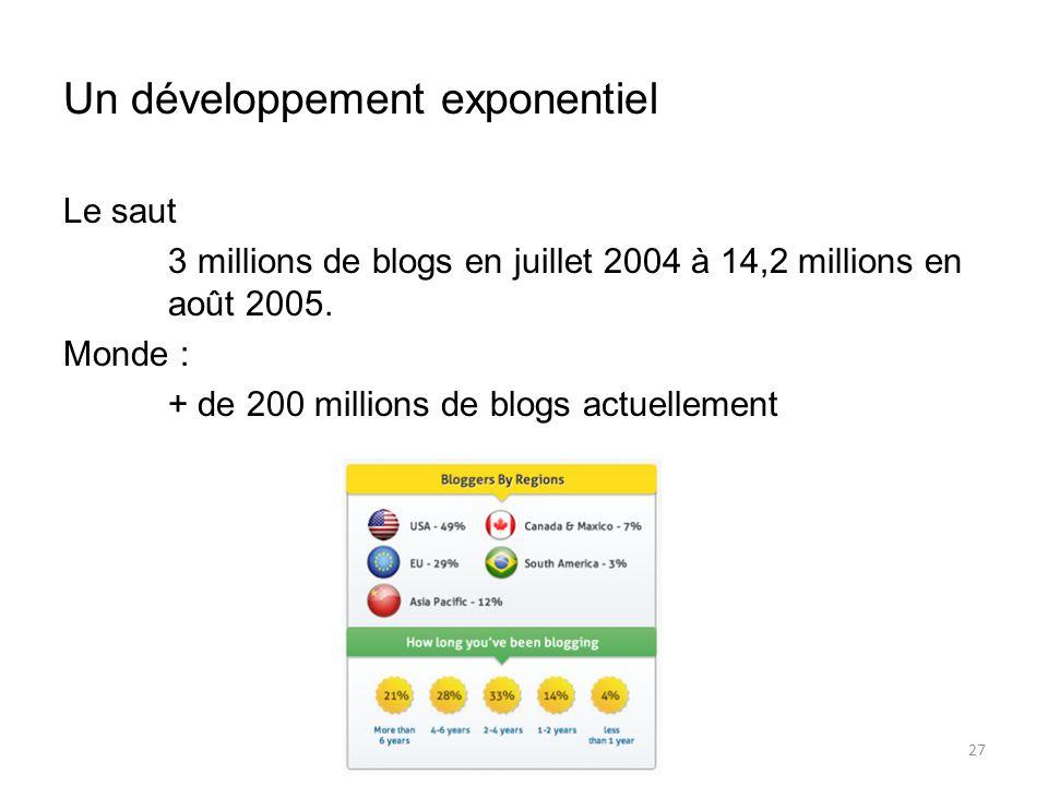 Un développement exponentiel Le saut 3 millions de blogs en juillet 2004 à 14,2 millions en août 2005.