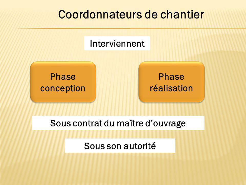 Coordonnateurs de chantier Phase conception Phase réalisation Interviennent Sous contrat du maître d'ouvrage Sous son autorité