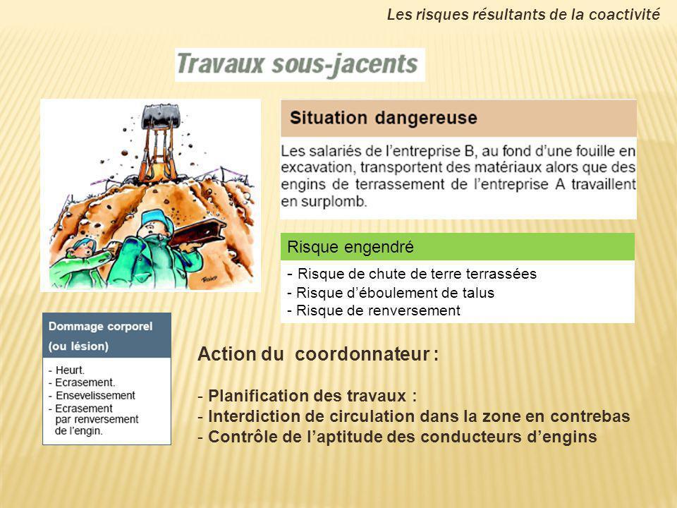 Les risques résultants de la coactivité Action du coordonnateur : - Planification des travaux : - Interdiction de circulation dans la zone en contreba
