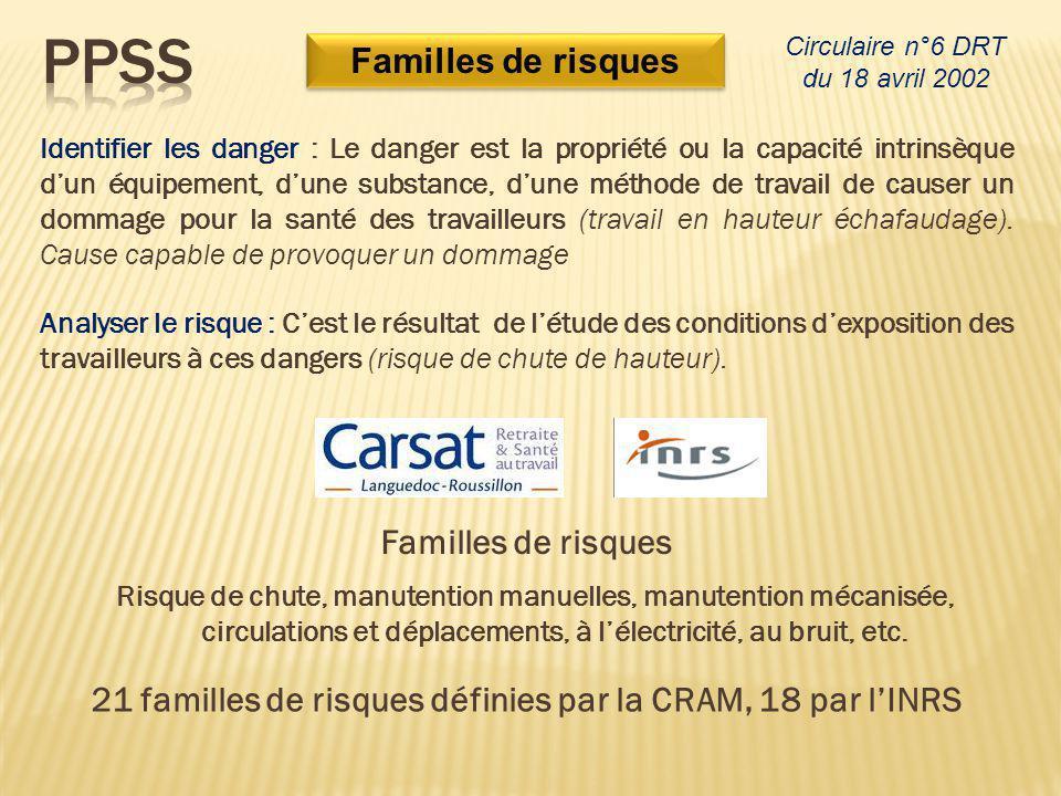Familles de risques Identifier les danger : Le danger est la propriété ou la capacité intrinsèque d'un équipement, d'une substance, d'une méthode de t