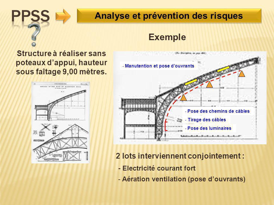 Analyse et prévention des risques Structure à réaliser sans poteaux d'appui, hauteur sous faîtage 9,00 mètres. 2 lots interviennent conjointement : -