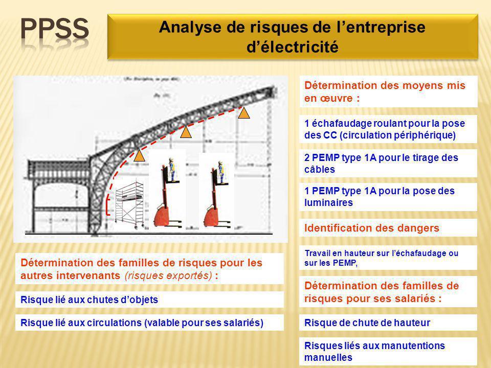 Risque de chute de hauteur Détermination des familles de risques pour ses salariés : Risques liés aux manutentions manuelles Analyse de risques de l'e