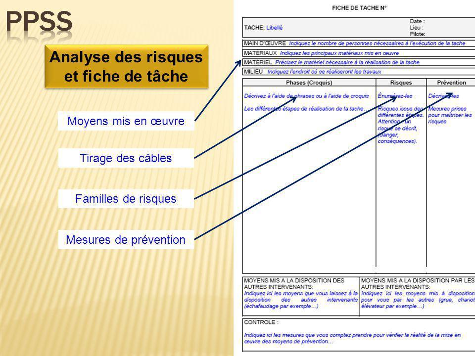Analyse des risques et fiche de tâche Tirage des câbles Moyens mis en œuvre Familles de risques Mesures de prévention