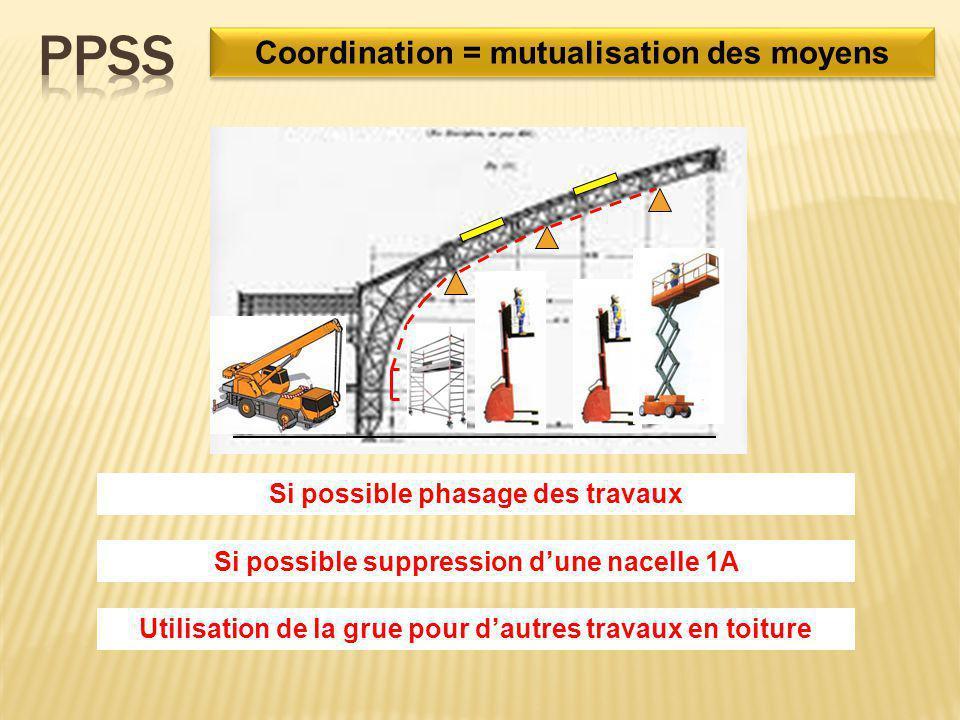 Coordination = mutualisation des moyens Si possible phasage des travaux Si possible suppression d'une nacelle 1A Utilisation de la grue pour d'autres