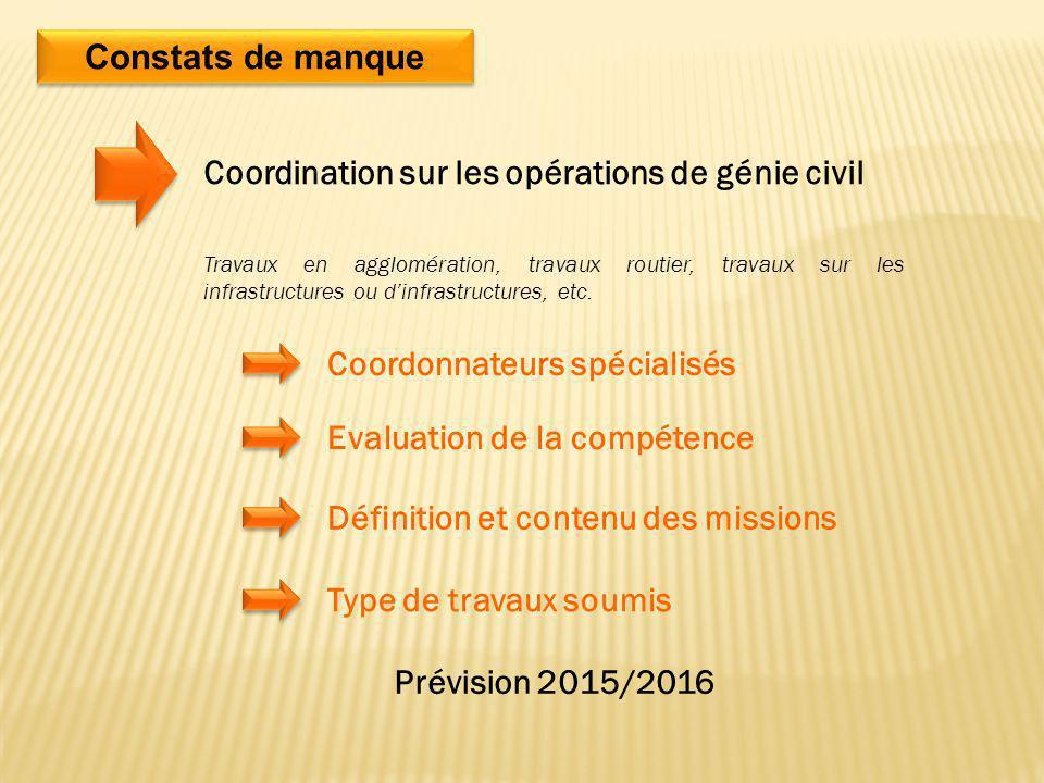 Constats de manque Coordination sur les opérations de génie civil Travaux en agglomération, travaux routier, travaux sur les infrastructures ou d'infr