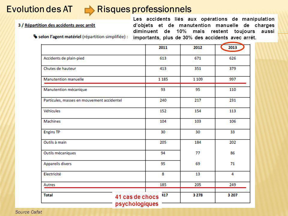 Source Cafat Evolution des ATRisques professionnels Les accidents liés aux opérations de manipulation d'objets et de manutention manuelle de charges d