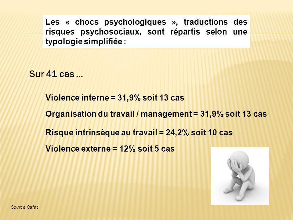 Les « chocs psychologiques », traductions des risques psychosociaux, sont répartis selon une typologie simplifiée : Violence interne = 31,9% soit 13 c
