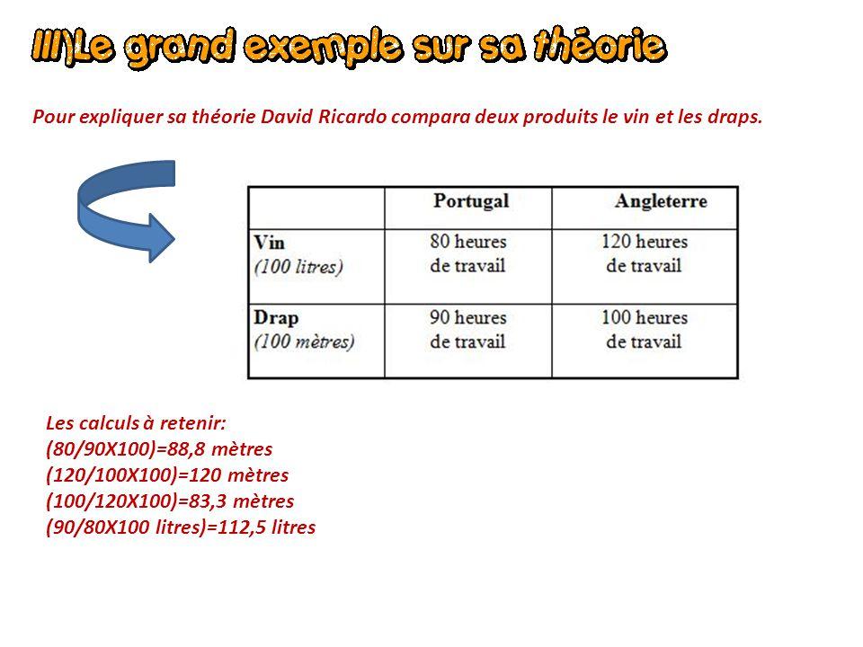 Pour expliquer sa théorie David Ricardo compara deux produits le vin et les draps. Les calculs à retenir: (80/90X100)=88,8 mètres (120/100X100)=120 mè