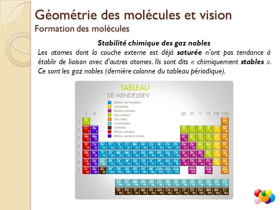 Stabilité chimique des gaz nobles Les atomes dont la couche externe est déjà saturée n'ont pas tendance à établir de liaison avec d'autres atomes. Ils