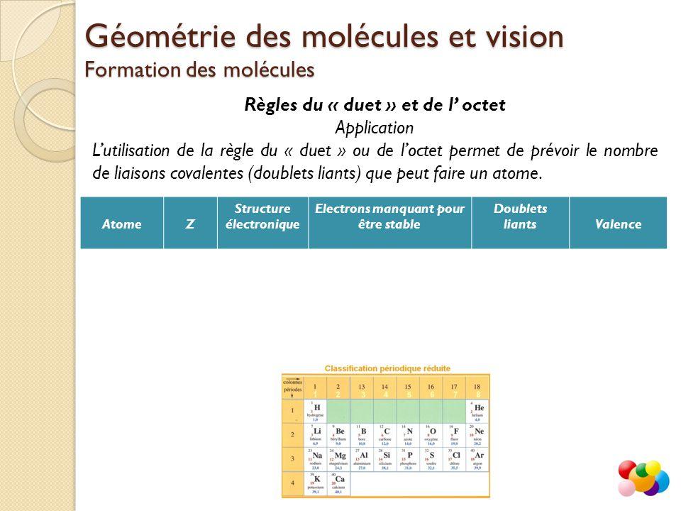Règles du « duet » et de l' octet Application L'utilisation de la règle du « duet » ou de l'octet permet de prévoir le nombre de liaisons covalentes (