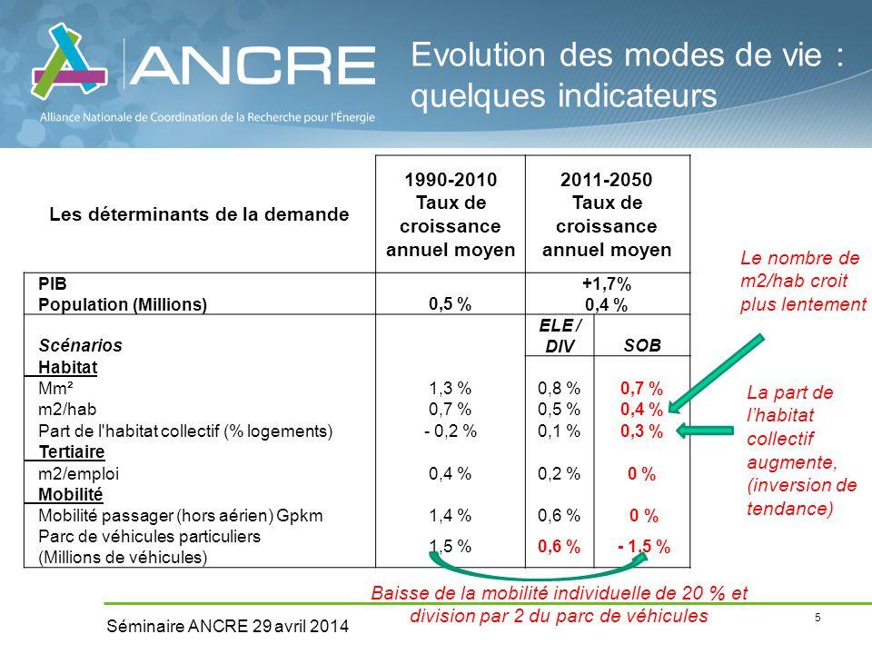 5 Séminaire ANCRE 29 avril 2014 Evolution des modes de vie : quelques indicateurs Les déterminants de la demande 1990-2010 Taux de croissance annuel moyen 2011-2050 Taux de croissance annuel moyen PIB Population (Millions)0,5 % +1,7% 0,4 % Scénarios ELE / DIVSOB Habitat Mm²1,3 %0,8 %0,7 % m2/hab0,7 %0,5 %0,4 % Part de l habitat collectif (% logements)- 0,2 %0,1 %0,3 % Tertiaire m2/emploi0,4 %0,2 %0 % Mobilité Mobilité passager (hors aérien) Gpkm1,4 %0,6 % 0 % Parc de véhicules particuliers (Millions de véhicules) 1,5 %0,6 % - 1,5 % Baisse de la mobilité individuelle de 20 % et division par 2 du parc de véhicules La part de l'habitat collectif augmente, (inversion de tendance) Le nombre de m2/hab croit plus lentement