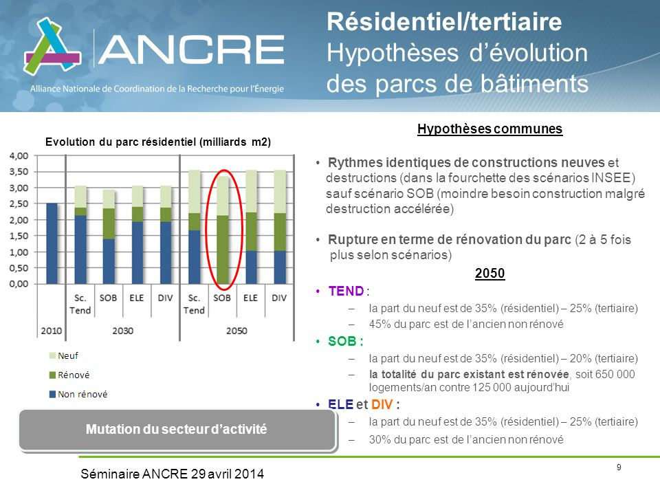 9 Séminaire ANCRE 29 avril 2014 Hypothèses communes Rythmes identiques de constructions neuves et destructions (dans la fourchette des scénarios INSEE) sauf scénario SOB (moindre besoin construction malgré destruction accélérée) Rupture en terme de rénovation du parc (2 à 5 fois plus selon scénarios) 2050 TEND : –la part du neuf est de 35% (résidentiel) – 25% (tertiaire) –45% du parc est de l'ancien non rénové SOB : –la part du neuf est de 35% (résidentiel) – 20% (tertiaire) –la totalité du parc existant est rénovée, soit 650 000 logements/an contre 125 000 aujourd'hui ELE et DIV : –la part du neuf est de 35% (résidentiel) – 25% (tertiaire) –30% du parc est de l'ancien non rénové Résidentiel/tertiaire Hypothèses d'évolution des parcs de bâtiments Mutation du secteur d'activité Evolution du parc résidentiel (milliards m2)
