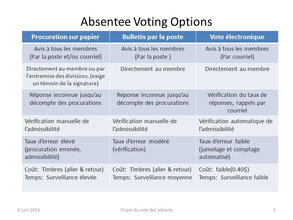 Absentee Voting Options 6 juin 2014Projet du vote des absents5 Procuration sur papierBulletin par la posteVote électronique Avis à tous les membres (P