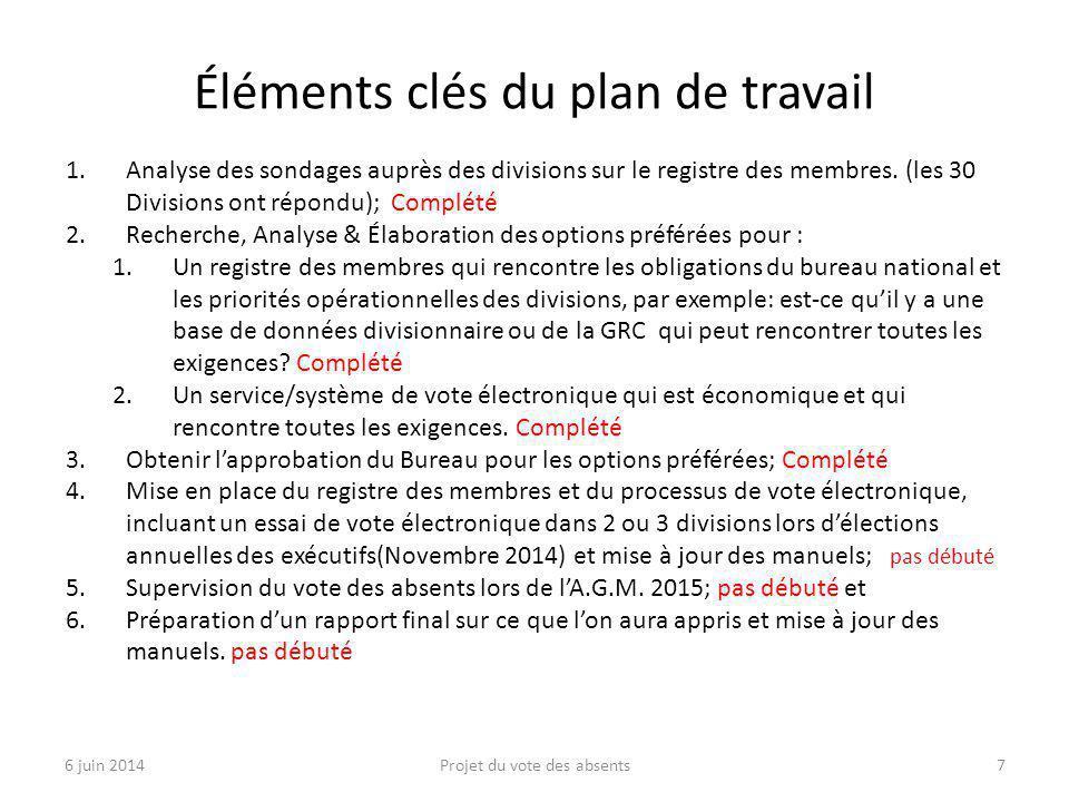 Éléments clés du plan de travail 1.Analyse des sondages auprès des divisions sur le registre des membres.