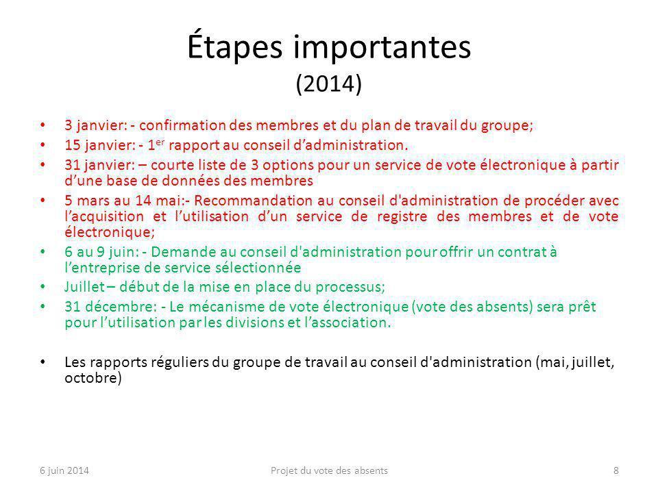 Étapes importantes (2014) 3 janvier: - confirmation des membres et du plan de travail du groupe; 15 janvier: - 1 er rapport au conseil d'administration.