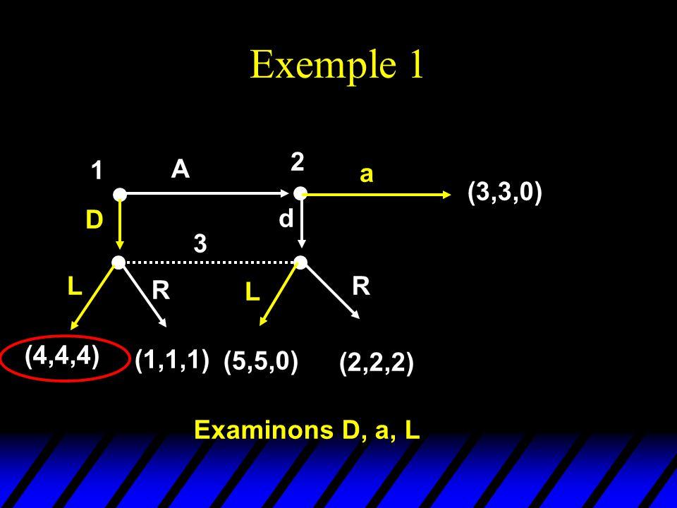 Exemple 1 1 D A 2 a (3,3,0) 3 L R L R (4,4,4) (1,1,1) (5,5,0) (2,2,2) d Examinons D, a, L