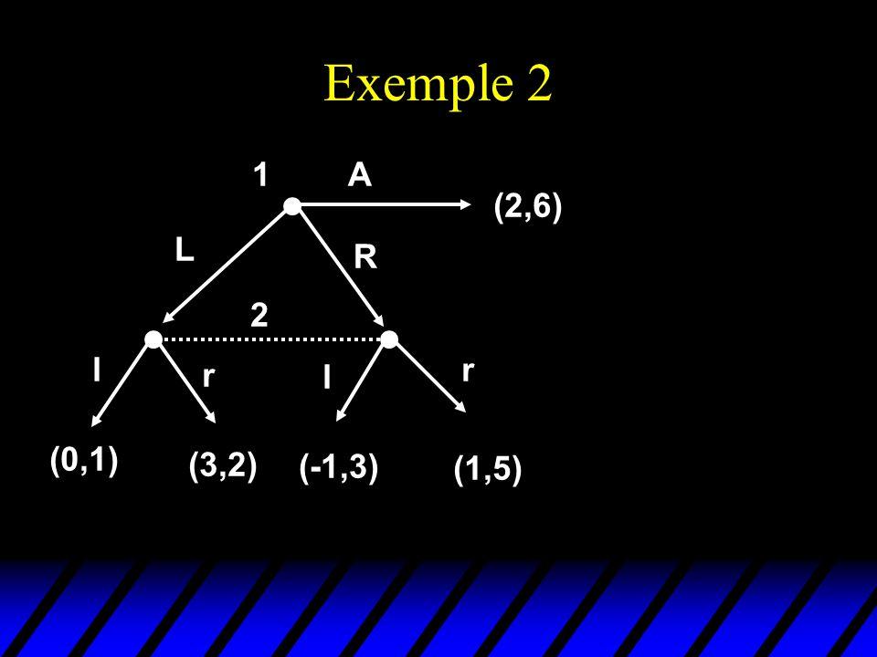 Exemple 2 2 l r l r (0,1) (3,2) (-1,3) (1,5) 1 (2,6) L R A