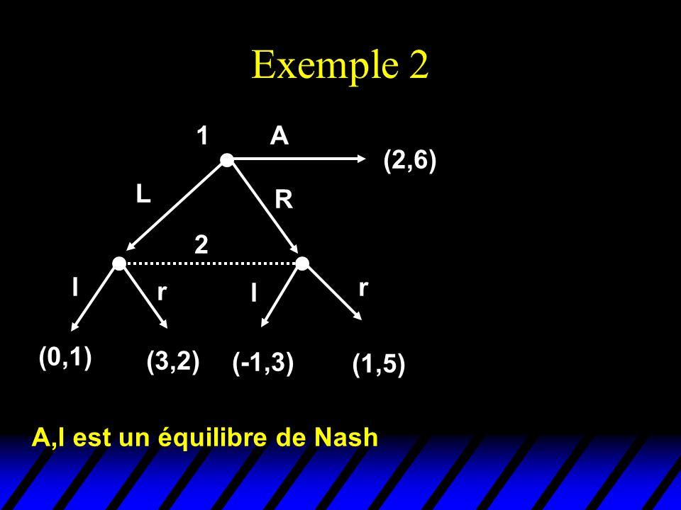 Exemple 2 2 l r l r (0,1) (3,2) (-1,3) (1,5) 1 (2,6) L R A A,l est un équilibre de Nash