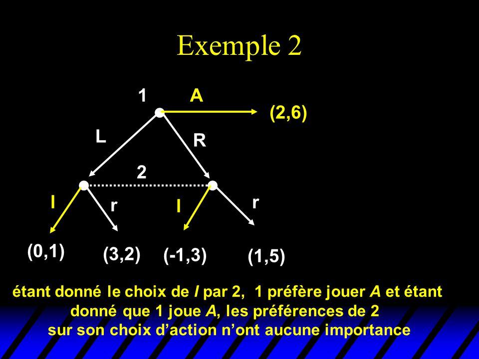 Exemple 2 2 l r l r (0,1) (3,2) (-1,3) (1,5) 1 (2,6) L R A étant donné le choix de l par 2, 1 préfère jouer A et étant donné que 1 joue A, les préfére