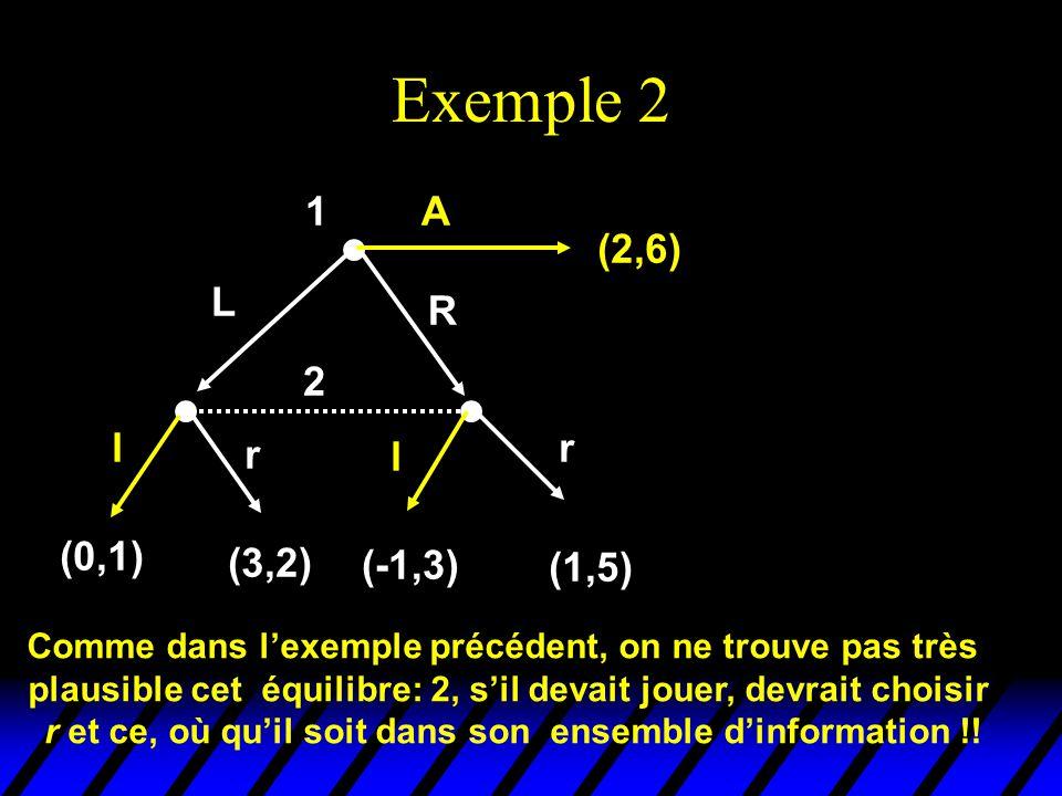 Exemple 2 2 l r l r (0,1) (3,2) (-1,3) (1,5) 1 (2,6) L R A Comme dans l'exemple précédent, on ne trouve pas très plausible cet équilibre: 2, s'il deva