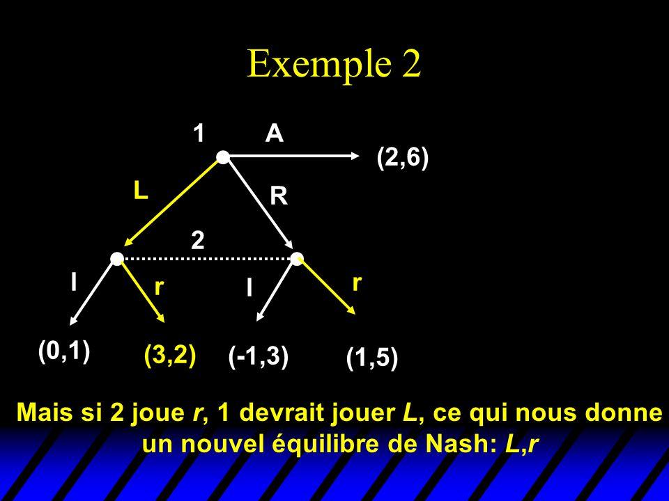 Exemple 2 2 l r l r (0,1) (3,2) (-1,3) (1,5) 1 (2,6) L R A Mais si 2 joue r, 1 devrait jouer L, ce qui nous donne un nouvel équilibre de Nash: L,r