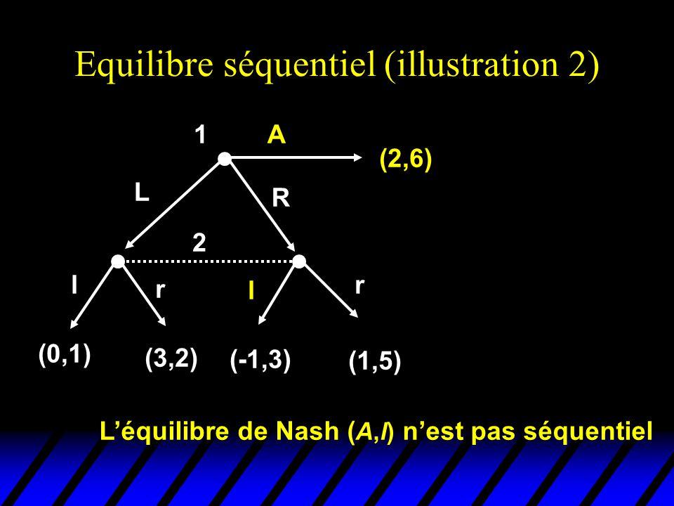 Equilibre séquentiel (illustration 2) 2 l r l r (0,1) (3,2) (-1,3) (1,5) 1 (2,6) L R A L'équilibre de Nash ( A,l) n'est pas séquentiel