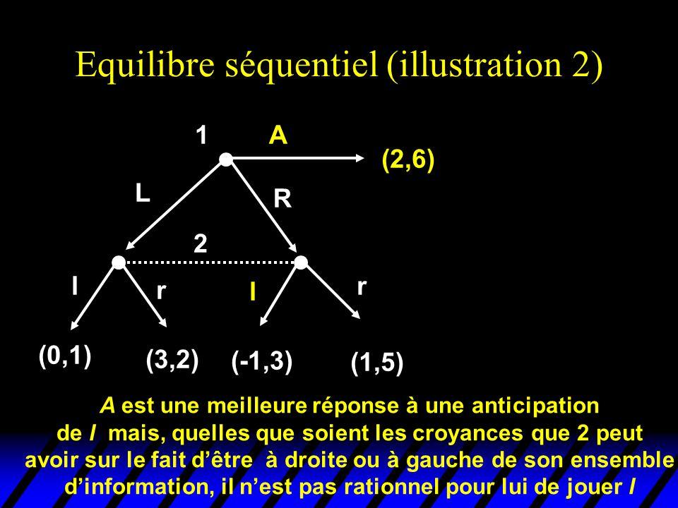 Equilibre séquentiel (illustration 2) 2 l r l r (0,1) (3,2) (-1,3) (1,5) 1 (2,6) L R A A est une meilleure réponse à une anticipation de l mais, quell