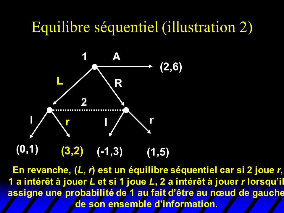 Equilibre séquentiel (illustration 2) 2 l r l r (0,1) (3,2) (-1,3) (1,5) 1 (2,6) L R A En revanche, (L, r) est un équilibre séquentiel car si 2 joue r