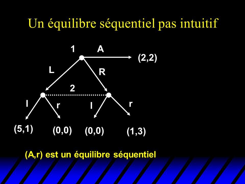 Un équilibre séquentiel pas intuitif 2 l r l r (5,1) (0,0) (1,3) 1 (2,2) L R A (A,r) est un équilibre séquentiel