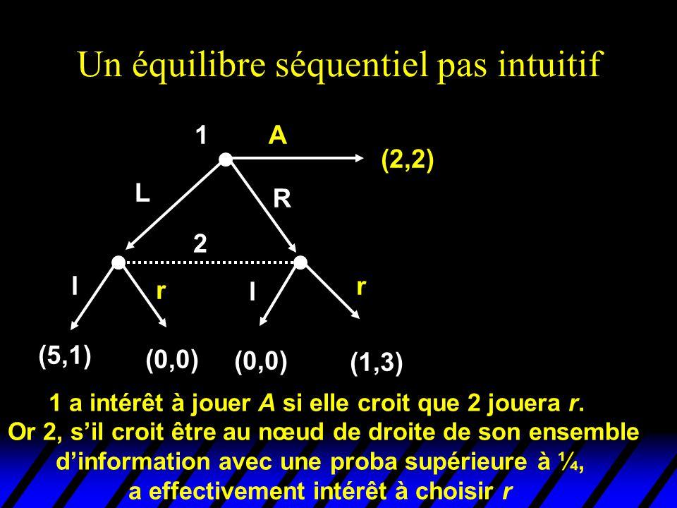 Un équilibre séquentiel pas intuitif 2 l r l r (5,1) (0,0) (1,3) 1 (2,2) L R A 1 a intérêt à jouer A si elle croit que 2 jouera r. Or 2, s'il croit êt