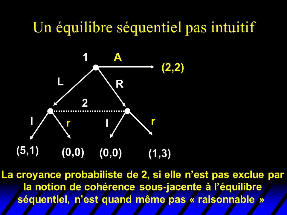 Un équilibre séquentiel pas intuitif 2 l r l r (5,1) (0,0) (1,3) 1 (2,2) L R A La croyance probabiliste de 2, si elle n'est pas exclue par la notion d