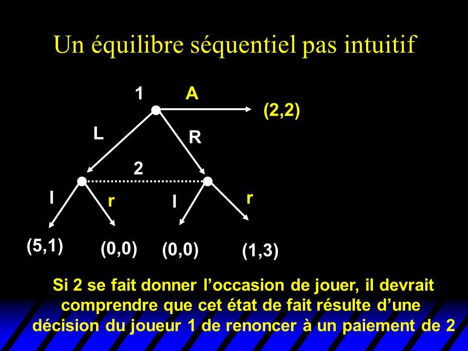 Un équilibre séquentiel pas intuitif 2 l r l r (5,1) (0,0) (1,3) 1 (2,2) L R A Si 2 se fait donner l'occasion de jouer, il devrait comprendre que cet