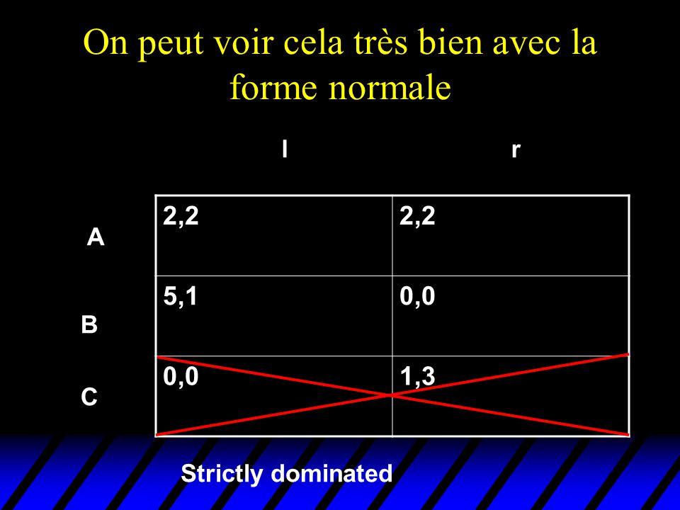 On peut voir cela très bien avec la forme normale 2,2 5,10,0 1,3 A B C lr Strictly dominated